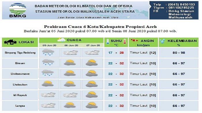 Cuaca Berangsur Cerah dalam Tiga Hari ke Depan di Sebagian Aceh