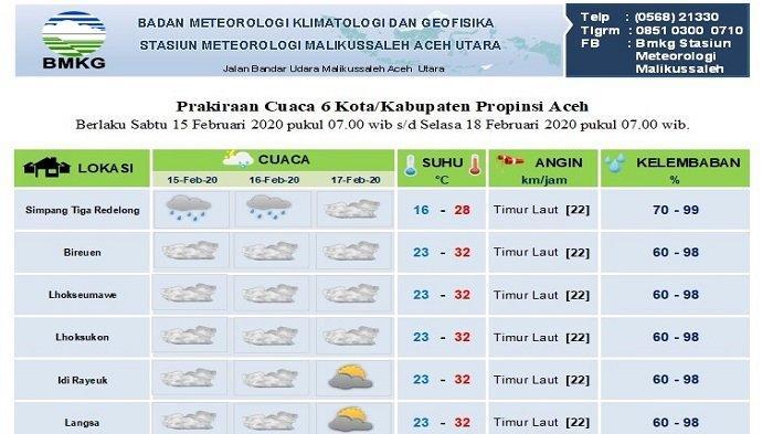 Lihat Prediksi Cuaca Sebagian Aceh di Sini
