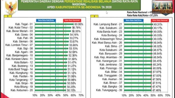 Aminullah: Realisasi APBK Banda Aceh 2020 di Atas Rata-rata Nasional