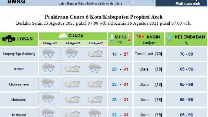 Hujan dan Berawan Landa Sebagian Aceh Tiga Hari ke Depan