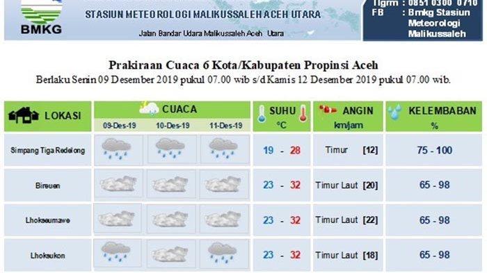 Diprediksi Cuaca Sebagian Aceh Hingga 11 Desember 2019, Lhokseumawe dan Bireuen tak Ada Hujan