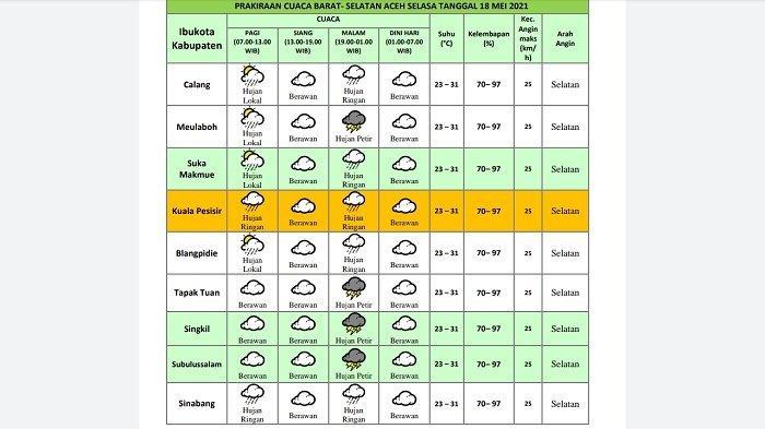 BMKG Ingatkan Gelombang Tinggi dan Potensi Hujan Petir di Barat dan Selatan Aceh