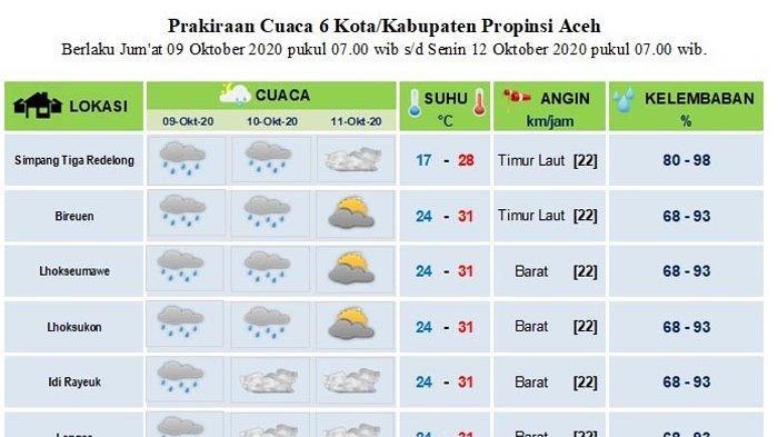 Info Cuaca Tiga Hari ke Depan, Hujan Ringan Diprediksikan Mengguyur Sebagian Wilayah Aceh Ini