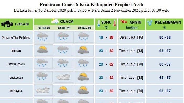 Ingin Tahu Cuaca di Kota Anda, Cek di Sini, Prediksi Cuaca Sebagian Aceh Hingga 3 Hari ke Depan