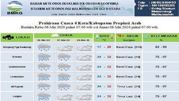 Cek Prediksi Cuaca di Sebagian Aceh Hingga Hari ke-15 Ramadhan