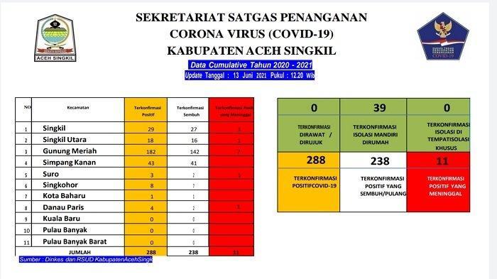 Total Kasus Corona di Aceh Singkil 288 Orang, Sembuh 238 Orang