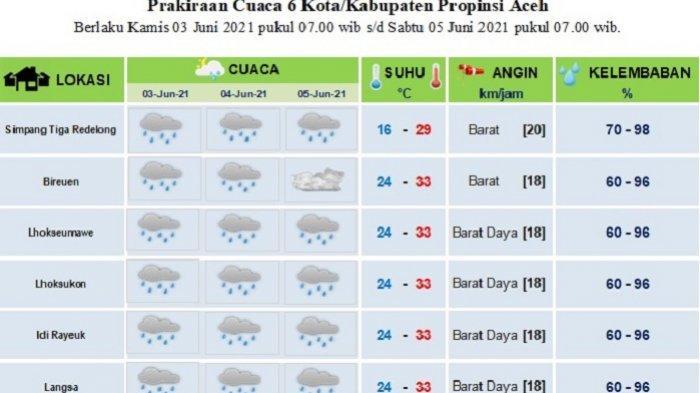 Hujan Diprediksi Masih Akan Landa Sebagian Aceh Hingga 3 Hari ke Depan,Suhu Capai 33 Derajat Celcius
