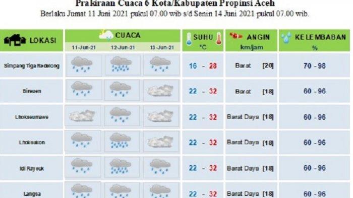 Sebagian Aceh Diprediksi Dilanda Hujan Hingga Tiga Hari ke Depan, Begini Prakiraan BMKG