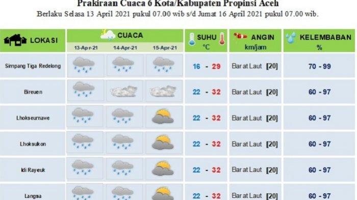 Bikin Adem, Cuaca Sebagian Aceh Diprediksi Hujan pada Awal Ramadhan, Begini Datanya