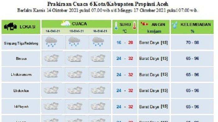 Begini Prediksi Cuaca untuk Enam Daerah, Bener Meriah Masih Dilanda Hujan, Daerah Lainnya Berawan