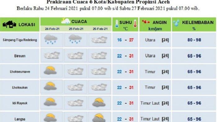 Bener Meriah Diprediksi Hujan Ringan Selama Dua Hari ke Depan, Begini Prakiraan Cuaca BMKG