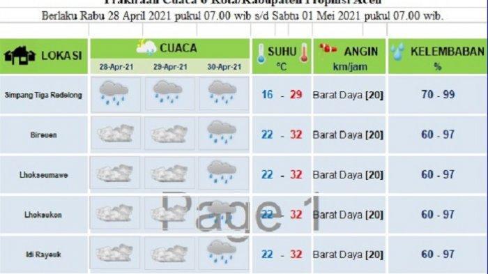 Begini Prakiraan Cuaca Sebagian Aceh hingga 18 Ramadhan, Berpotensi Hujan Ringan dan Berawan
