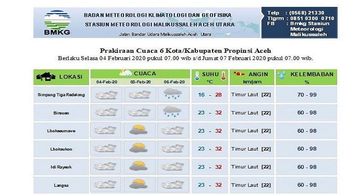 Gelombang Laut Tinggi, IniPrediksi Cuaca Tiga Hari ke Depan di Sebagian Aceh