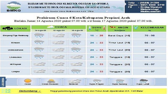 Prediksi Cuaca Tiga Hari ke Depan, Bireuen Dilanda Hujan Ringan, Lhokseumawe Cerah Berawan