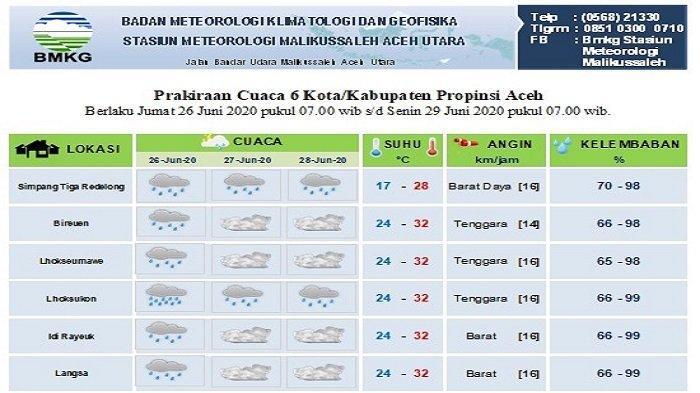Aceh Utara Diperkirakan Hujan Tiga Hari ke Depan, Ini Prediksi Cuaca untuk Lima Wilayah Lainnya