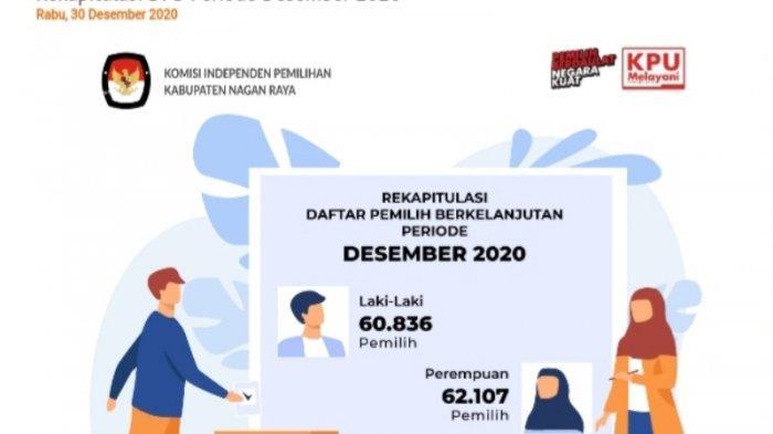 Nagan Raya Sudah Cadangkan Dana Pilkada Rp 20 Miliar, Kekurangan akan Ditambah dalam APBK 2022