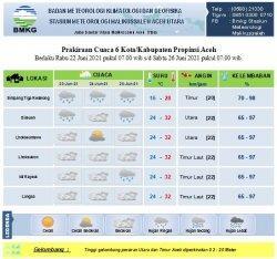 Badan Meteorologi Klimatologi  dan eofisika (BMKG) Stasiun Meteorologi Malikussaleh Aceh Utara memprediksi akan terjadi hujan, berawan, dan cerah berawan di sebagian Aceh atau dienam kabupaten/kota selama tiga hari kedepan, yakni mulai Rabu (23/6/2021) hingga Jumat (25/6/2021)