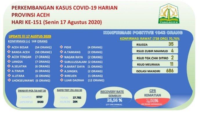 Corona di Aceh Sudah  Meledak, Masih Bendel?