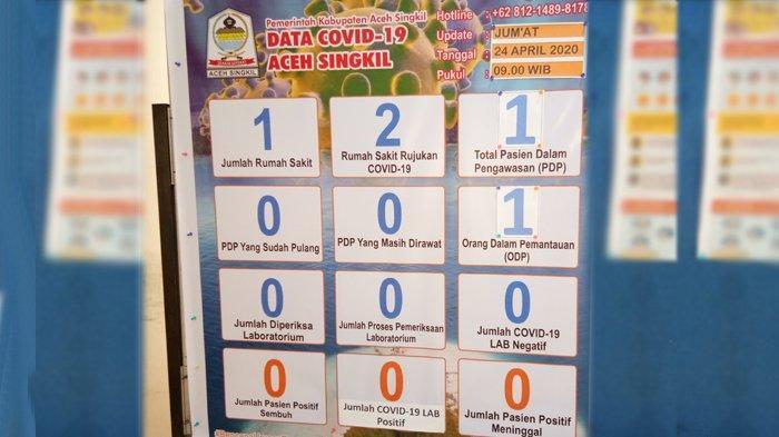 Update Covid-19 di Aceh Singkil, Satu ODP dan Satu PDP