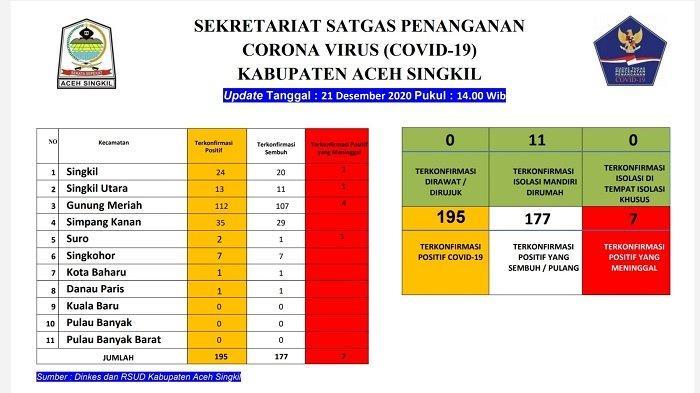 Tingkat Kesembuhan Pasien Covid-19 di Aceh Singkil Capai 90 Persen