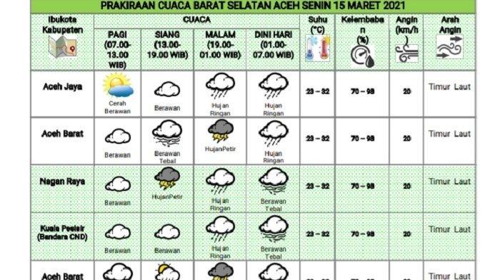 Senin 15 Maret 2021, Hujan Berpotensi Guyur Malam Hari di Barat Selatan Aceh