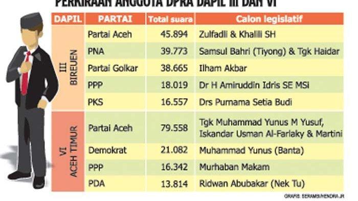 Ini Perkiraan Anggota DPRA dari Bireuen dan Aceh Timur