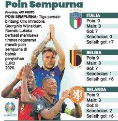 Euro 2020, Poin Sempurna Bukan Jaminan Juara