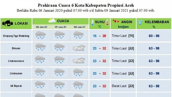 Hujan Diprediksi Masih Landa Sebagian Aceh Hingga Tiga Hari ke Depan, Ini Lokasinya