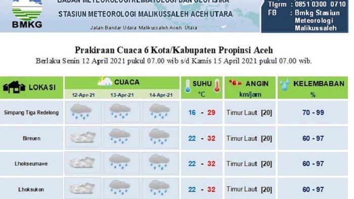 Prediksi Cuaca Sebagian Wilayah Aceh Pada Hari Pertama dan Kedua Ramadhan 1442 Hijriah