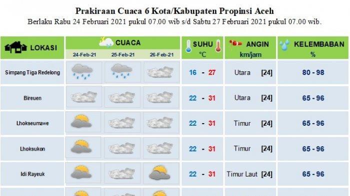 Berikut Prakiraan Cuaca Sebagian Wilayah Aceh Hingga Tiga Hari ke Depan