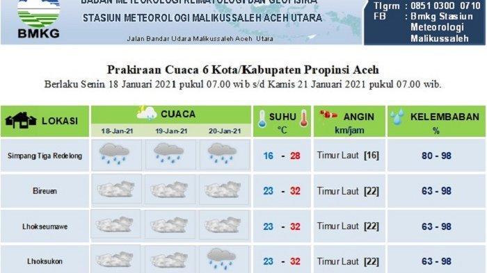 Ini Prediksi Cuaca Beberapa Daerah di Aceh Hingga Tiga Hari ke Depan