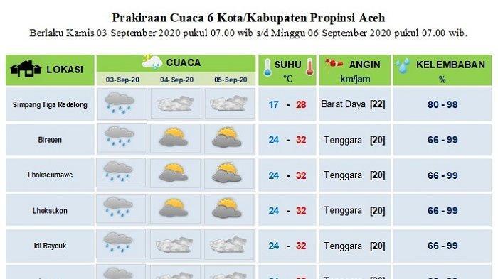 Cek, Prakiraan Cuaca Sebagian Aceh Hingga Tiga Hari Kedepan