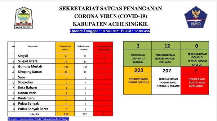 Warga Gunung Meriah Dominasi Kasus Covid-19 di Aceh Singkil, Begini Datanya