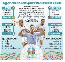 Hasil Pertandingan Babak 16 Besar Euro 2020, Tim Kuda Hitam Menggigit