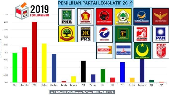Nasdem, PKS, Gerindra, dan PKB Melejit, PPP Nyaris Sentuh Ambang Batas, Ini Urutan Hasil Pileg 2019