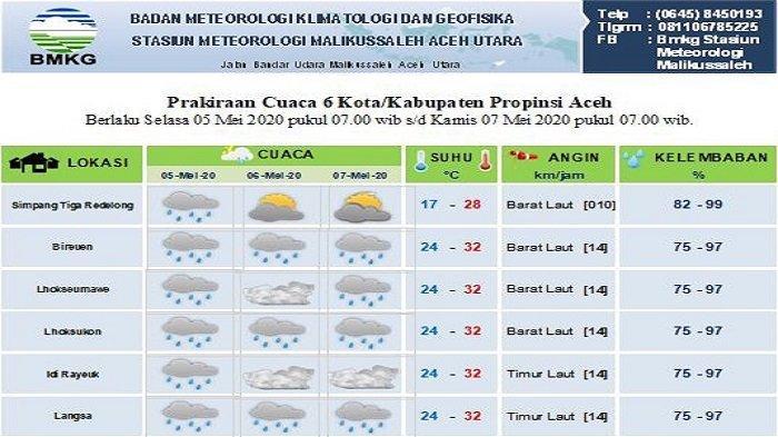 Sebagian Wilayah Aceh Diprediksi Hujan Hingga Tiga Hari ke Depan, Ini Data BMKG