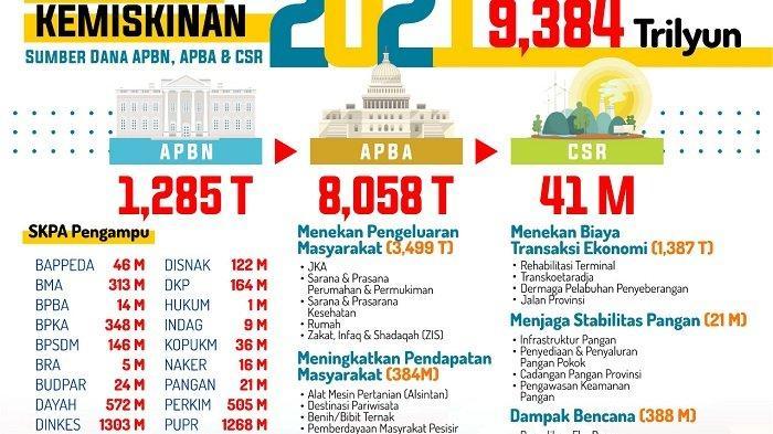 Aceh Kembali Jadi Provinsi Termiskin di Sumatra, Kepala Bappeda: Kenaikan Lebih Rendah dari Nasional
