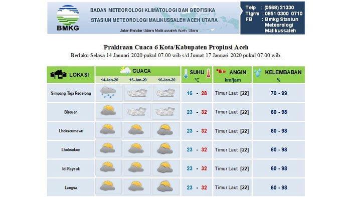 Cek Cuaca Sebagian Aceh di Sini hingga Tiga Hari ke Depan, Hanya Satu Wilayah Turun Hujan