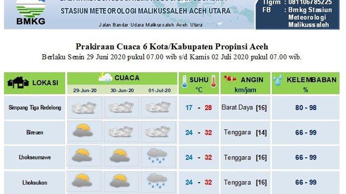 Ini Empat Wilayah di Aceh yang Diprediksi Tidak Dilanda Hujan Hingga Tiga Hari ke Depan