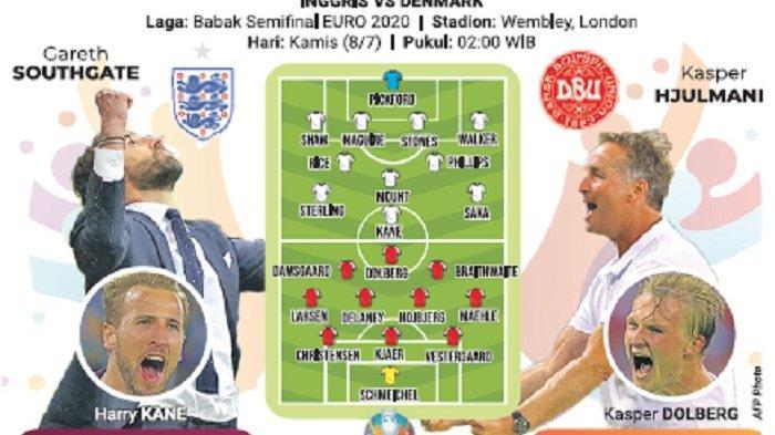 Inggris vs Denmark, Ujian Calon Juara