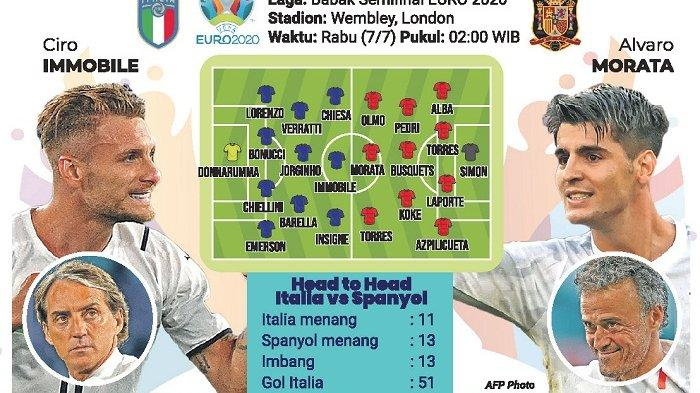 Italia vs Spanyol, Duel Rival Abadi