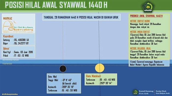 Kenapa Arab Saudi sudah Hari Raya dan Kita Belum? Ini Penjelasan Tim Falakiyah Kanwil Kemenag Aceh