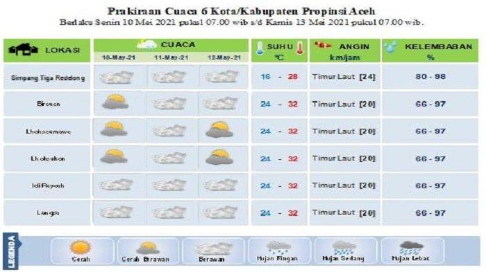 Suhu di Sebagian Aceh Capai 32 Derajat Celcius Hingga Akhir Ramadhan, Ini Tip Menjaga Kebugaran
