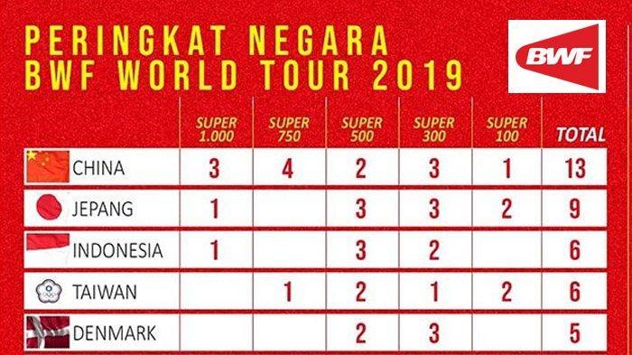 Klasemen BWF World Tour 2019 Setelah Malaysia Open, China Semakin Kokoh, Indonesia Masih Tetap