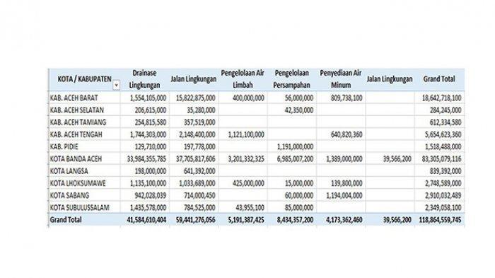 Tabel Kolaborasi berbagai sektor dalam menyelesaikan masalah kekumuhan melalui Program KOTAKU di Provinsi Aceh