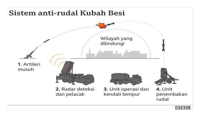 Cara Kubah Besi Israel bekerja merontokkan rudal Hamas.