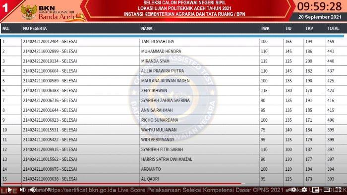 Live Score BKN Aceh 20 September di 8 Tilok SKD CPNS, Tantri Raih Skor Tertinggi 459 di Sesi I