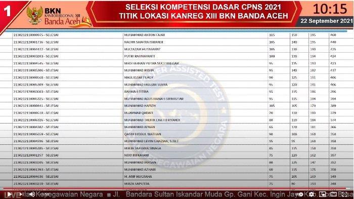 Live Score BKN Aceh Sesi I Hingga IV 22 September 2021, Daftar Top 3 Tertinggi Nilai SKD di 8 Tilok