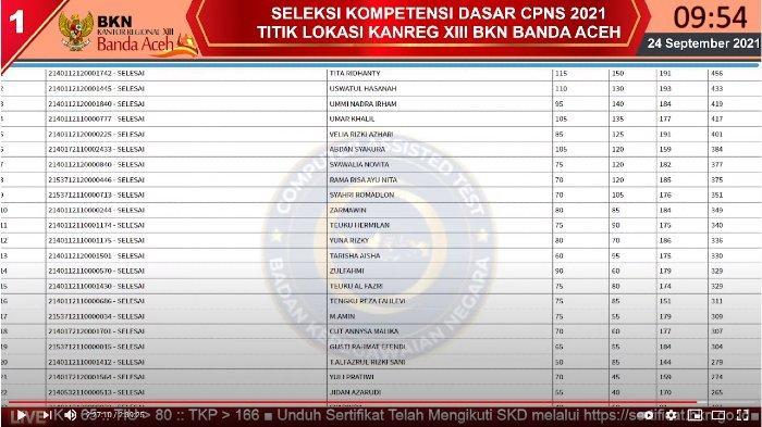 Live Score BKN Aceh 24 September di 9 Tilok, Skor Tita Ridhanty Tertinggi di Sesi I Kanreg XIII BKN
