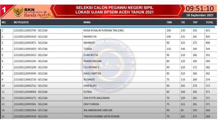 Live Score BKN Aceh 9 September 2021 di Kanreg XIII dan Aula BPSDM, Nova Raih Skor 423 di Sesi I